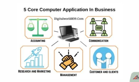 All About Scope and Careers in B.Com Computer Applications Course 2021