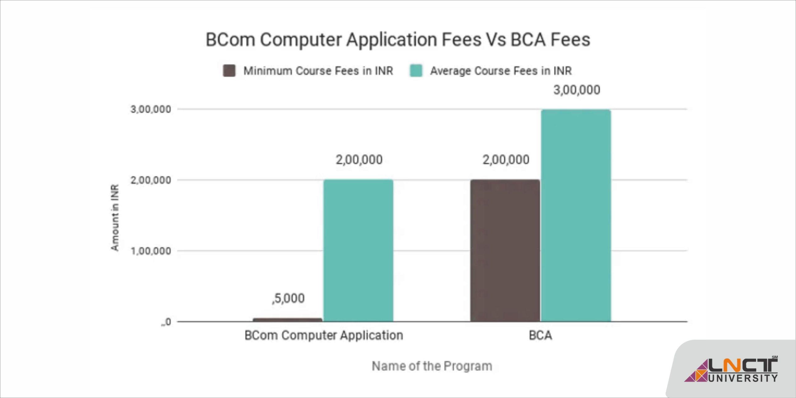 B.Com Computer Applications | LNCT University Bhopal, Madhya Pradesh Jobs