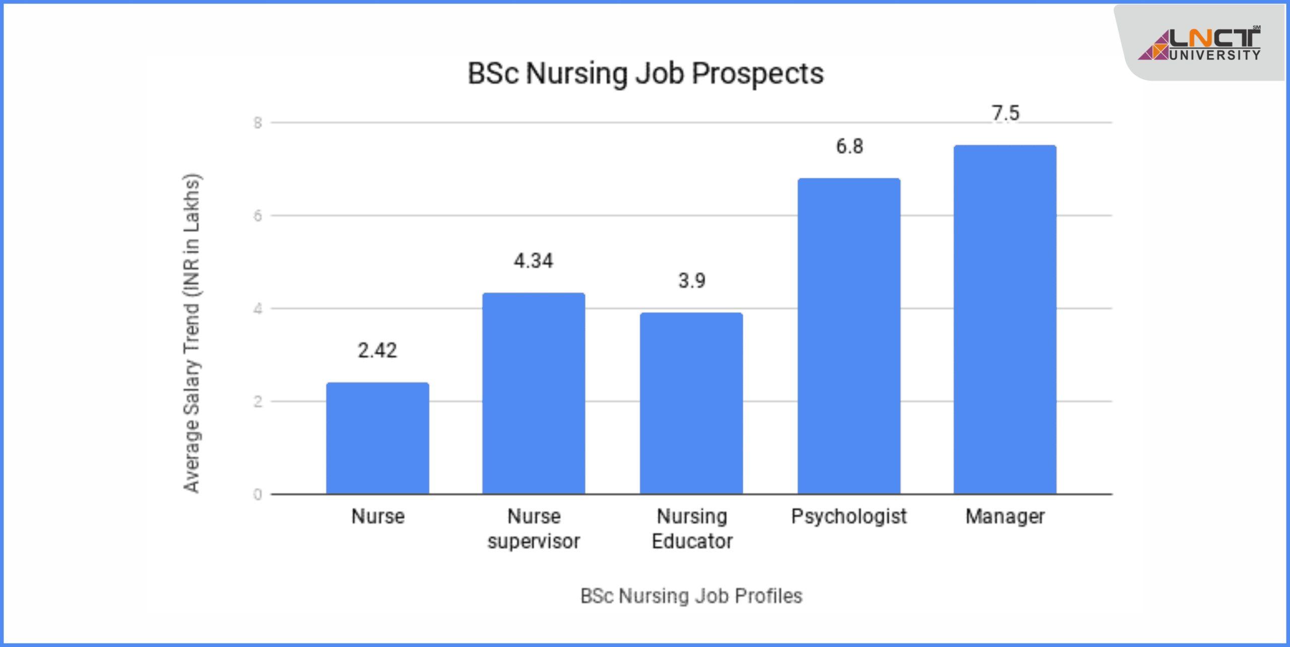 nurse course