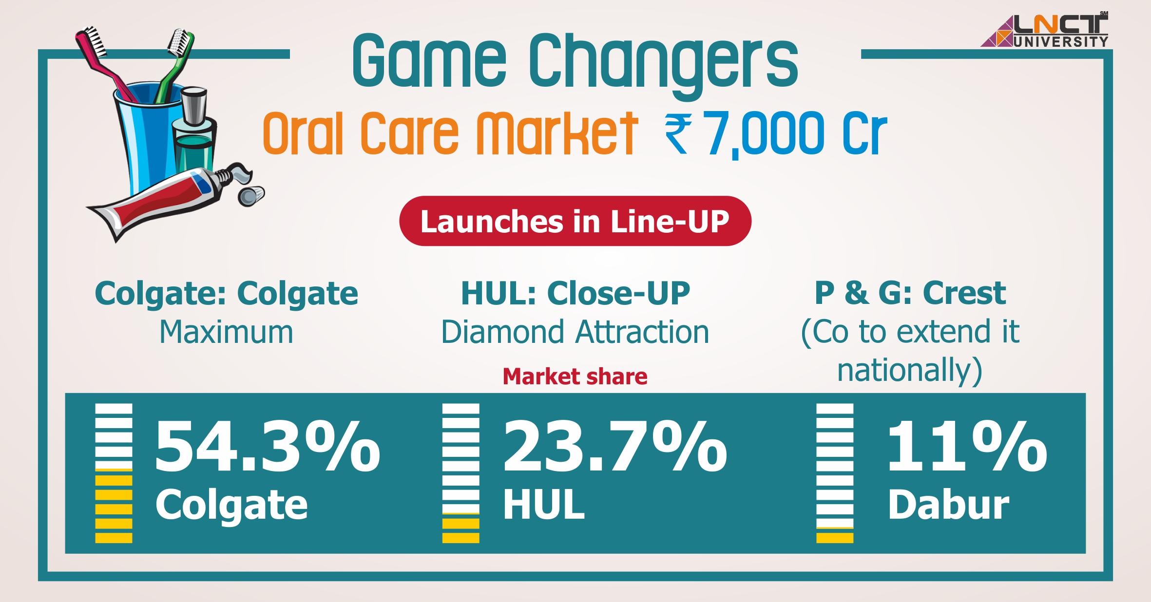 Oral Care Market Leaders
