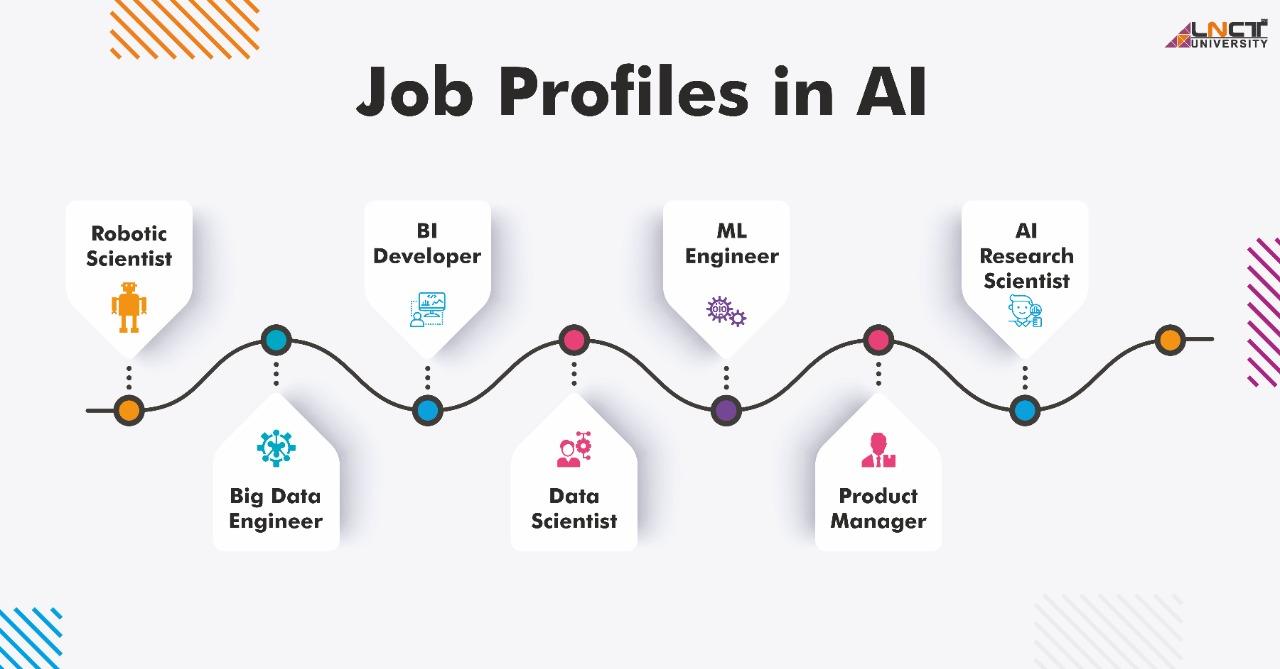 Job Profiles In AI & ML