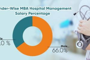 mhm gender based salary bifurcation