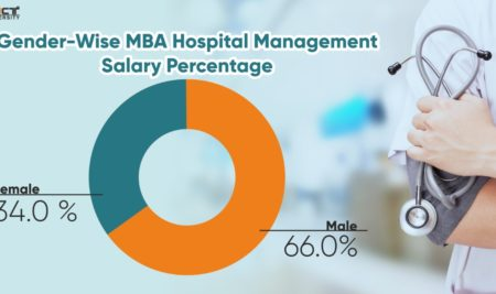 COVID19 MBA | MBA in Hospital Management in Post COVID World 2021